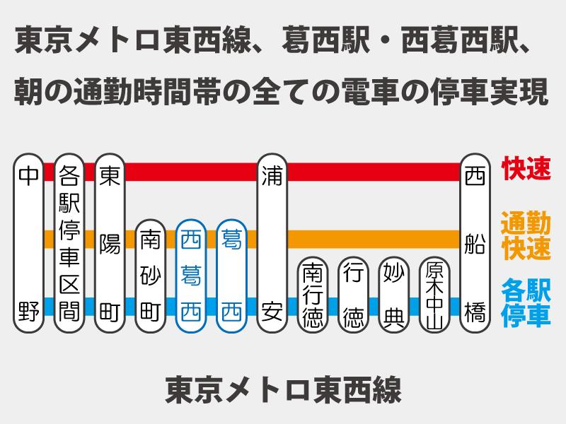 東京メトロ東西線